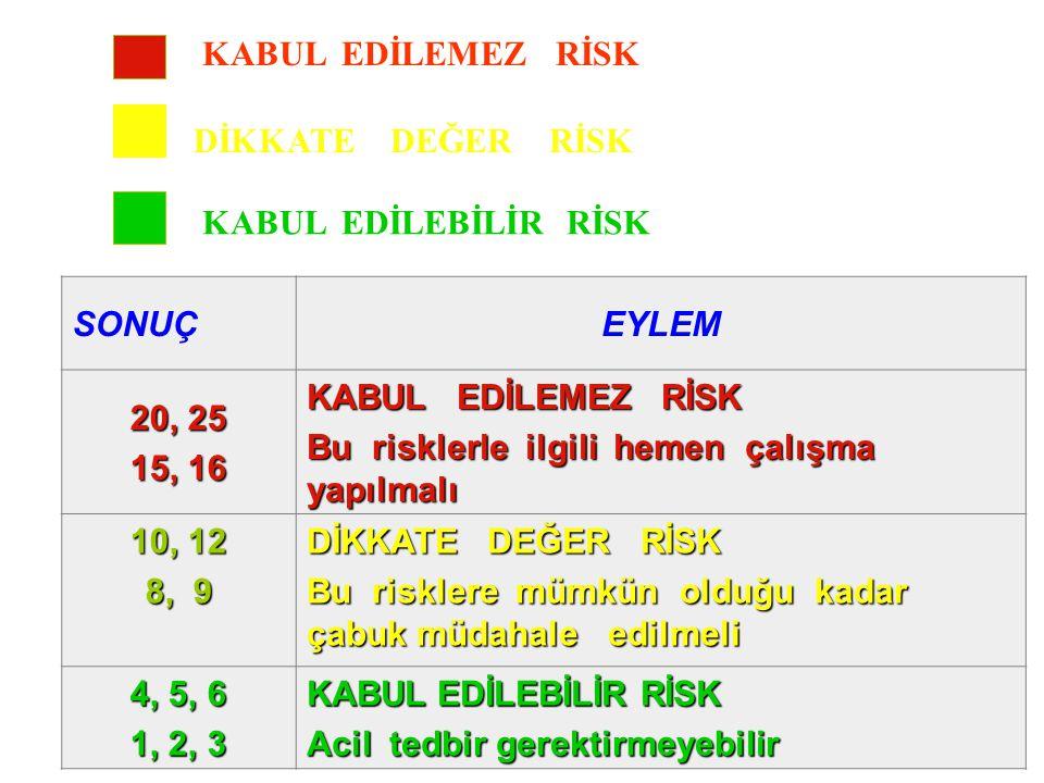 SONUÇEYLEM 20, 25 15, 16 KABUL EDİLEMEZ RİSK Bu risklerle ilgili hemen çalışma yapılmalı 10, 12 8, 9 DİKKATE DEĞER RİSK Bu risklere mümkün olduğu kada