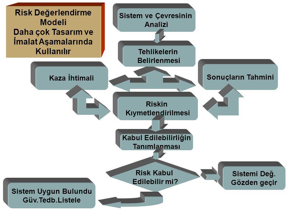 Sistem ve Çevresinin Analizi Tehlikelerin Belirlenmesi Kaza İhtimali Sonuçların Tahmini Riskin Kıymetlendirilmesi Kabul Edilebilirliğin Tanımlanması R