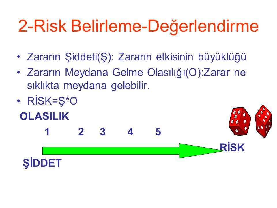 2-Risk Belirleme-Değerlendirme Zararın Şiddeti(Ş): Zararın etkisinin büyüklüğü Zararın Meydana Gelme Olasılığı(O):Zarar ne sıklıkta meydana gelebilir.