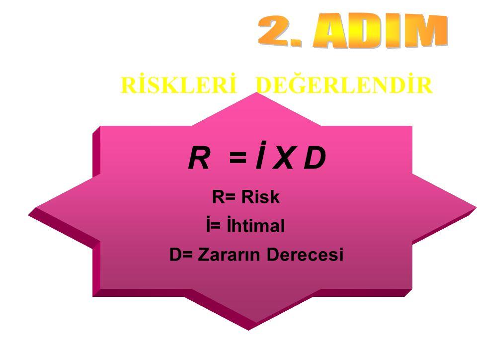 RİSKLERİ DEĞERLENDİR R = İ X D R= Risk İ= İhtimal D= Zararın Derecesi