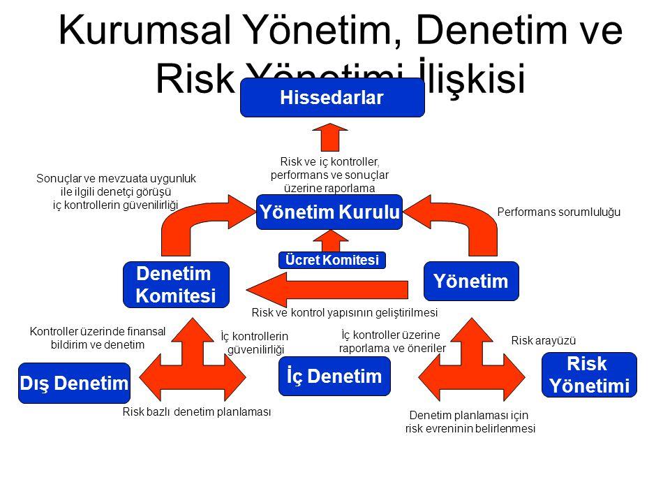 Kurumsal Yönetim, Denetim ve Risk Yönetimi İlişkisi Hissedarlar Yönetim Kurulu Denetim Komitesi Yönetim Risk Yönetimi İç Denetim Dış Denetim Risk ve i