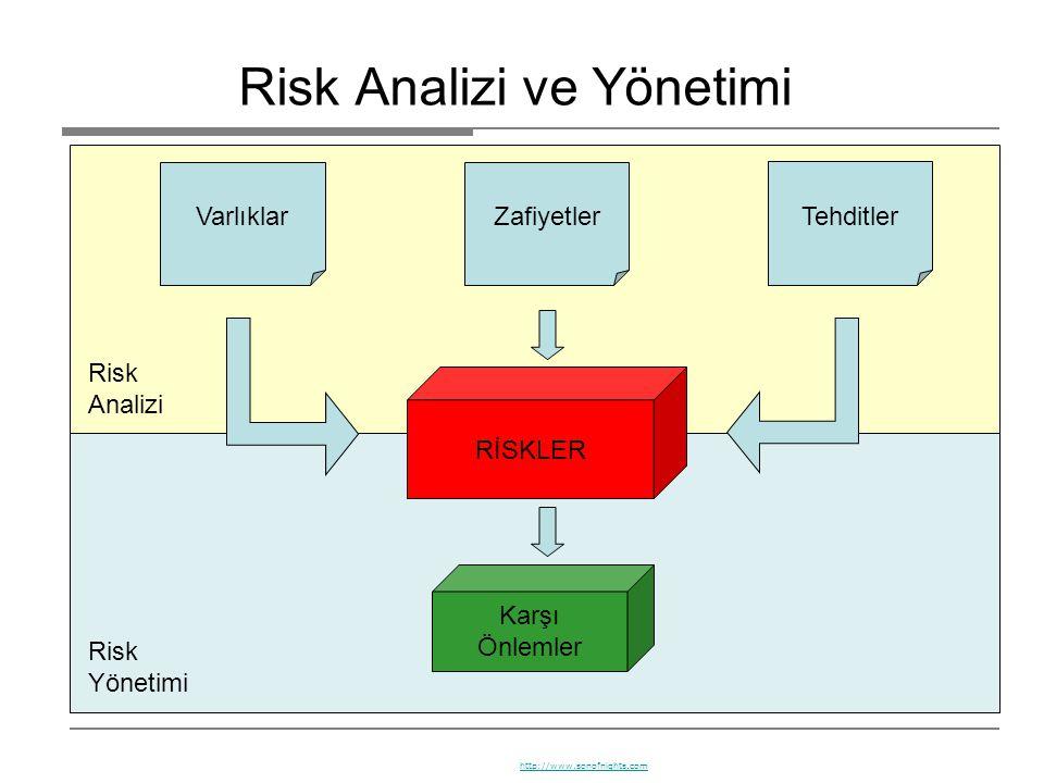 Risk Analizi Risk Yönetimi Risk Analizi ve Yönetimi VarlıklarZafiyetler Tehditler RİSKLER Karşı Önlemler http://www.sonofnights.com