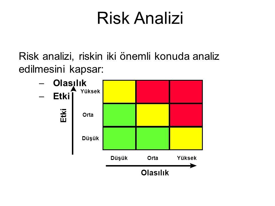Risk analizi, riskin iki önemli konuda analiz edilmesini kapsar: –Olasılık –Etki Olasılık Yüksek Orta Düşük Etki Risk Analizi DüşükOrtaYüksek