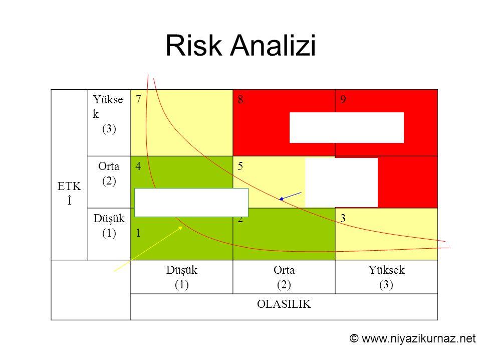 Risk Analizi Minimal Risk Sınırı ETK İ Yükse k (3) 789 Orta (2) 456 Düşük (1) 1 23 Düşük (1) Orta (2) Yüksek (3) OLASILIK Kabul Edilemez Riskler Kabul