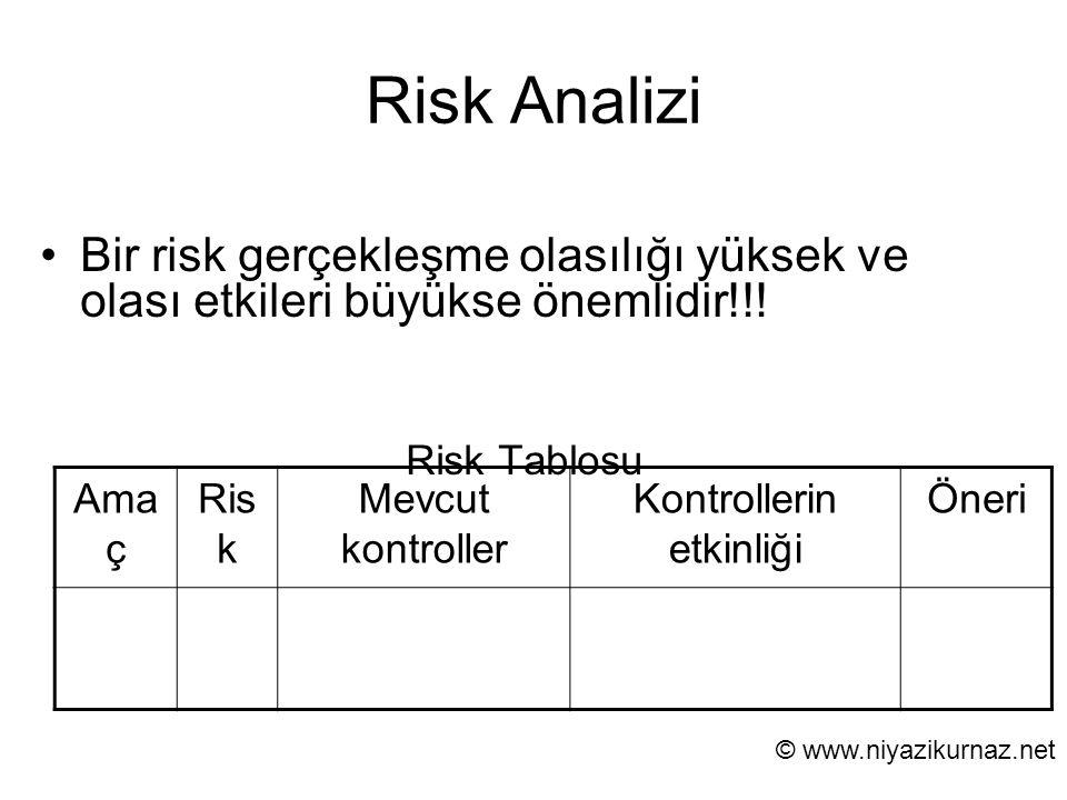 Risk Analizi Bir risk gerçekleşme olasılığı yüksek ve olası etkileri büyükse önemlidir!!! Risk Tablosu Ama ç Ris k Mevcut kontroller Kontrollerin etki