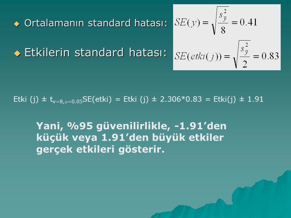  Ortalamanın standard hatası:  Etkilerin standard hatası: Etki (j) ± t v=8,=0.05 SE(etki) = Etki (j) ± 2.306*0.83 = Etki(j) ± 1.91 Yani, %95 güveni