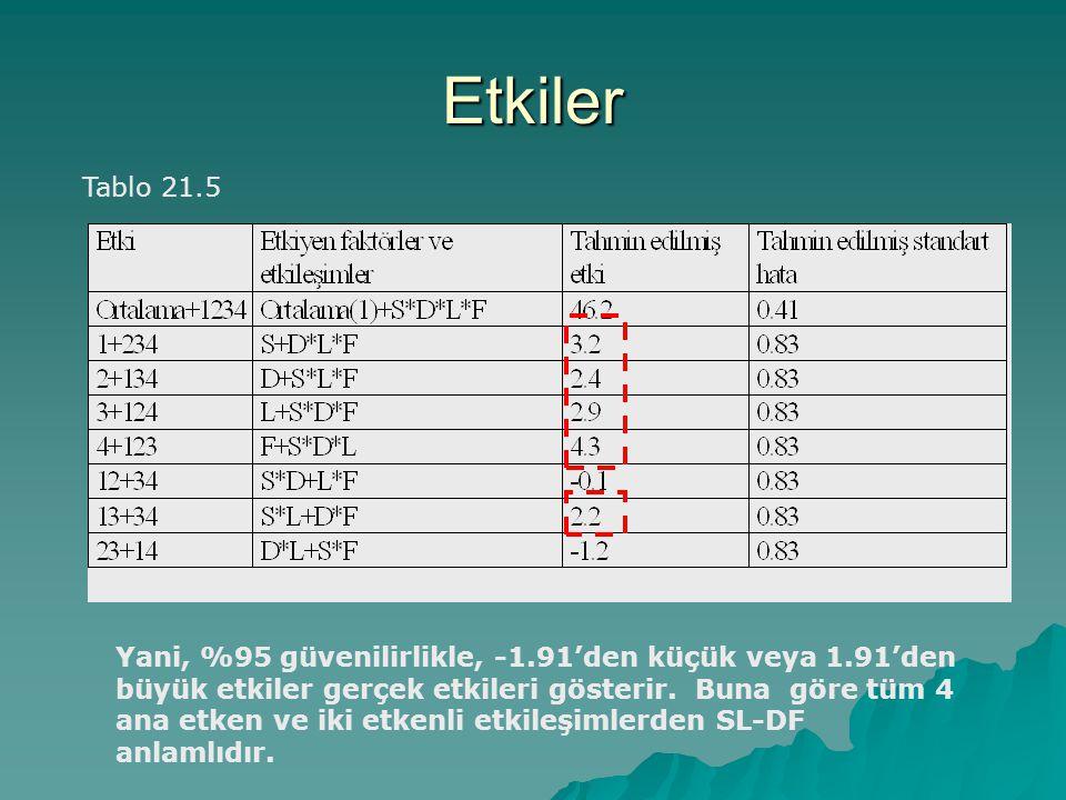 Etkiler Tablo 21.5 Yani, %95 güvenilirlikle, -1.91'den küçük veya 1.91'den büyük etkiler gerçek etkileri gösterir. Buna göre tüm 4 ana etken ve iki et