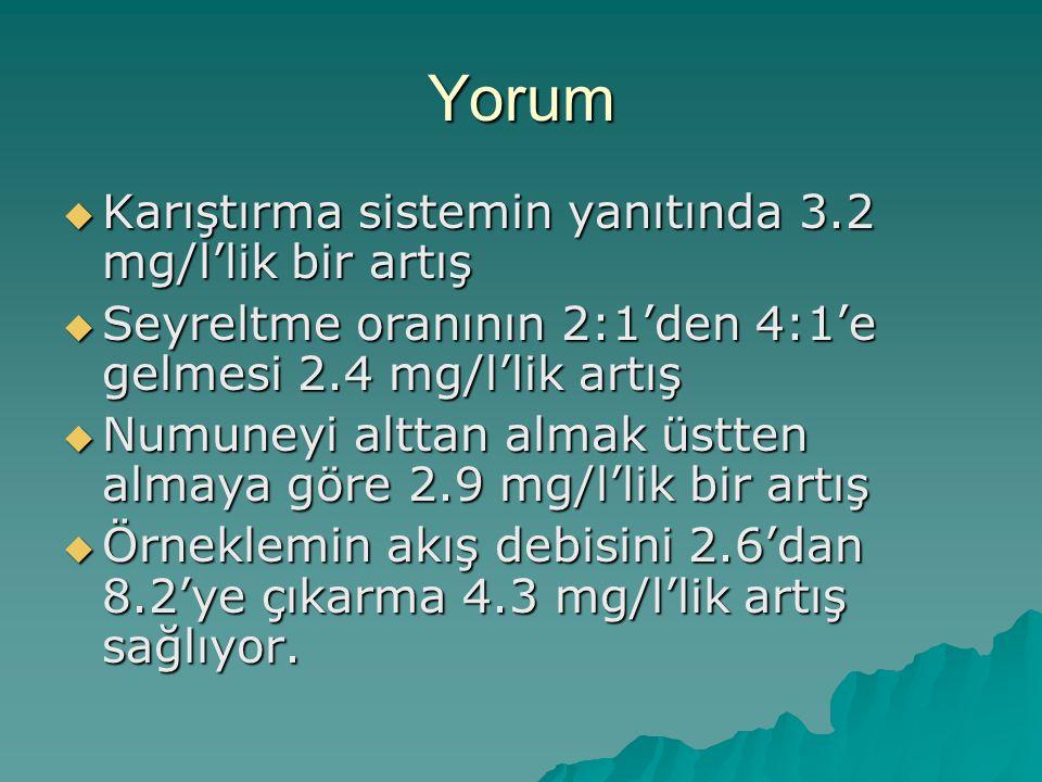 Yorum  Karıştırma sistemin yanıtında 3.2 mg/l'lik bir artış  Seyreltme oranının 2:1'den 4:1'e gelmesi 2.4 mg/l'lik artış  Numuneyi alttan almak üst