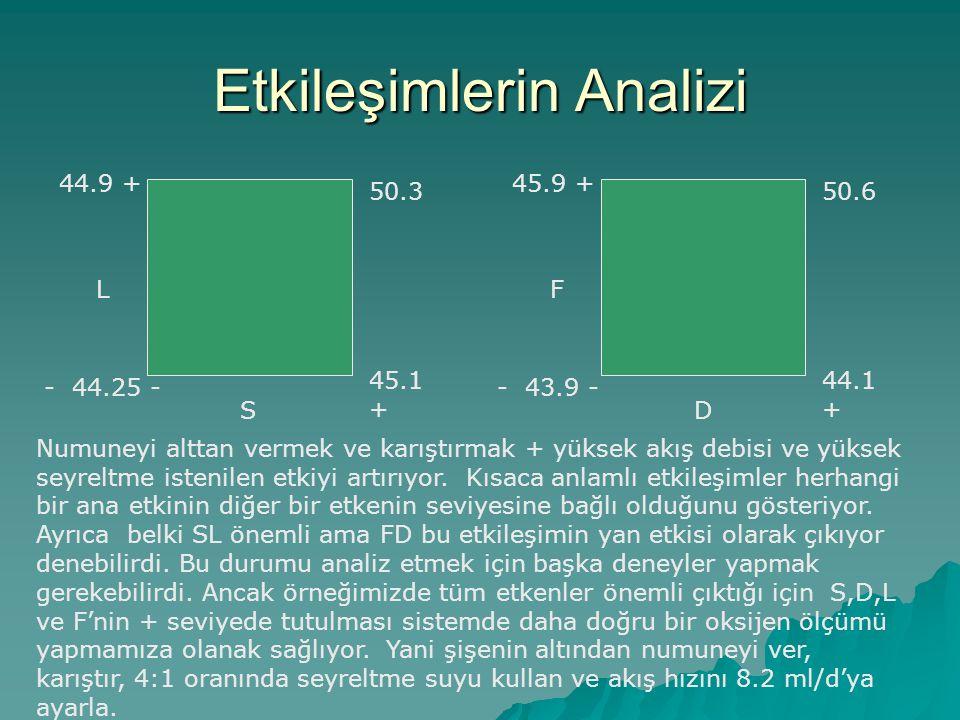 Etkileşimlerin Analizi 50.3 45.1 + - 44.25 - 44.9 + L S 50.6 44.1 + - 43.9 - 45.9 + F D Numuneyi alttan vermek ve karıştırmak + yüksek akış debisi ve