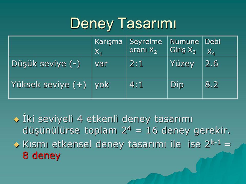 Deney Tasarımı  İki seviyeli 4 etkenli deney tasarımı düşünülürse toplam 2 4 = 16 deney gerekir.  Kısmı etkensel deney tasarımı ile ise 2 k-1 = 8 de