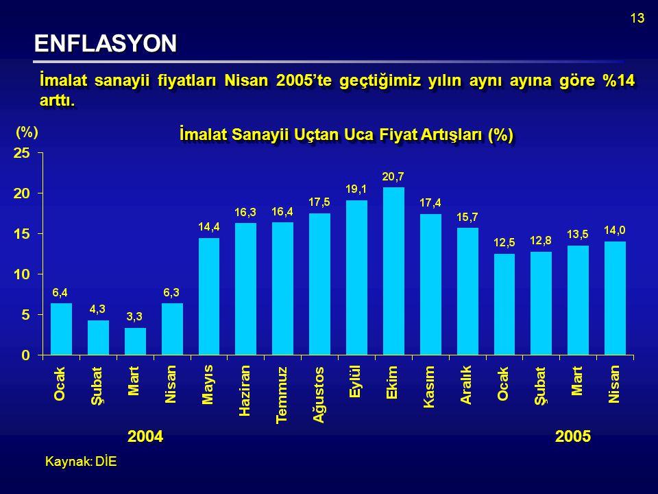 13 ENFLASYON Kaynak: DİE İmalat sanayii fiyatları Nisan 2005'te geçtiğimiz yılın aynı ayına göre %14 arttı.