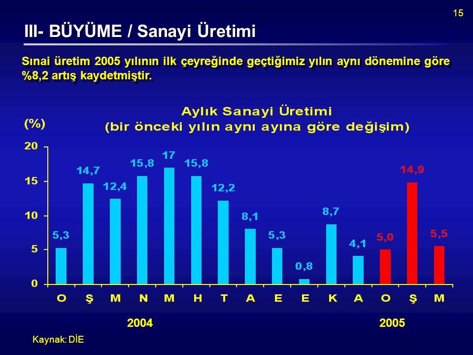 15 III- BÜYÜME / Sanayi Üretimi Kaynak: DİE Sınai üretim 2005 yılının ilk çeyreğinde geçtiğimiz yılın aynı dönemine göre %8,2 artış kaydetmiştir.