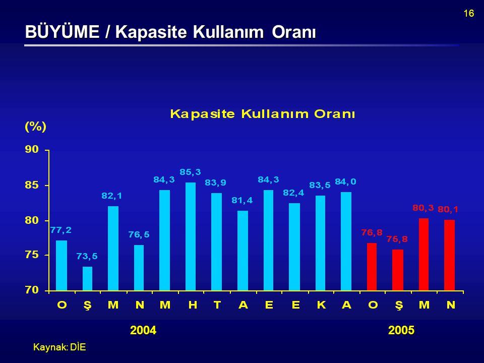 16 BÜYÜME / Kapasite Kullanım Oranı Kaynak: DİE 20042005