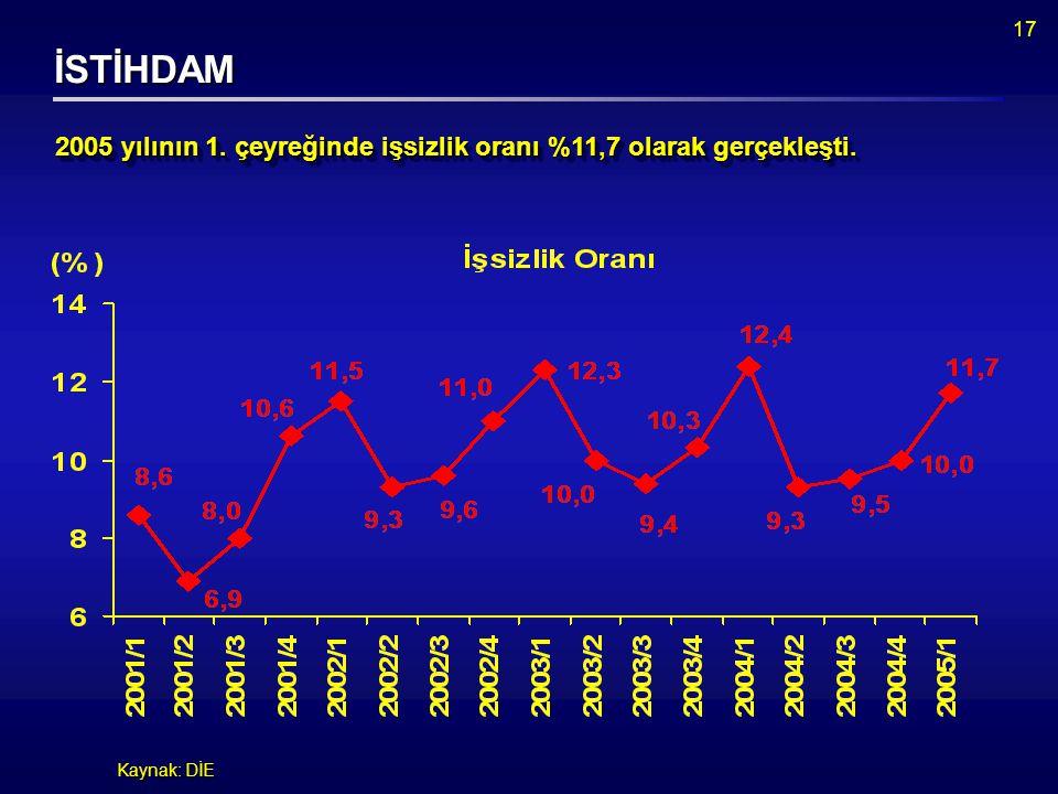 17 İSTİHDAM Kaynak: DİE 2005 yılının 1. çeyreğinde işsizlik oranı %11,7 olarak gerçekleşti.