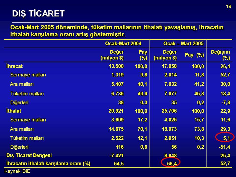 19 DIŞ TİCARET Ocak-Mart 2004 Ocak – Mart 2005 Ocak – Mart 2005 Değer (milyon $) Pay (%) Değer (milyon $) Pay (%) Değişim (%) İhracat13.500100,017.058100,026,4 Sermaye malları Sermaye malları1.3199,82.01411,852,7 Ara malları Ara malları5.40740,17.03241,230,0 Tüketim malları Tüketim malları6.73649,97.97746,818,4 Diğerleri Diğerleri380,3350,2-7,8 İthalat20.921100,025.706100,022,9 Sermaye malları Sermaye malları3.60917,24.02615,711,6 Ara malları Ara malları14.67570,118.97373,829,3 Tüketim malları Tüketim malları2.52212,12.65110,35,1 Diğerleri Diğerleri1160,6560,2-51,4 Dış Ticaret Dengesi -7.4218.64826,4 İhracatın ithalatı karşılama oranı (%) 64,566,452,7 Kaynak: DİE Ocak-Mart 2005 döneminde, tüketim mallarınınithalatı yavaşlamış, ihracatın ithalatı karşılama oranı artış göstermiştir.