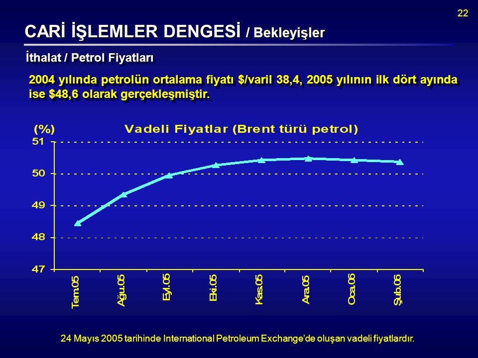 22 CARİ İŞLEMLER DENGESİ / Bekleyişler 24 Mayıs 2005 tarihinde International Petroleum Exchange'de oluşan vadeli fiyatlardır.