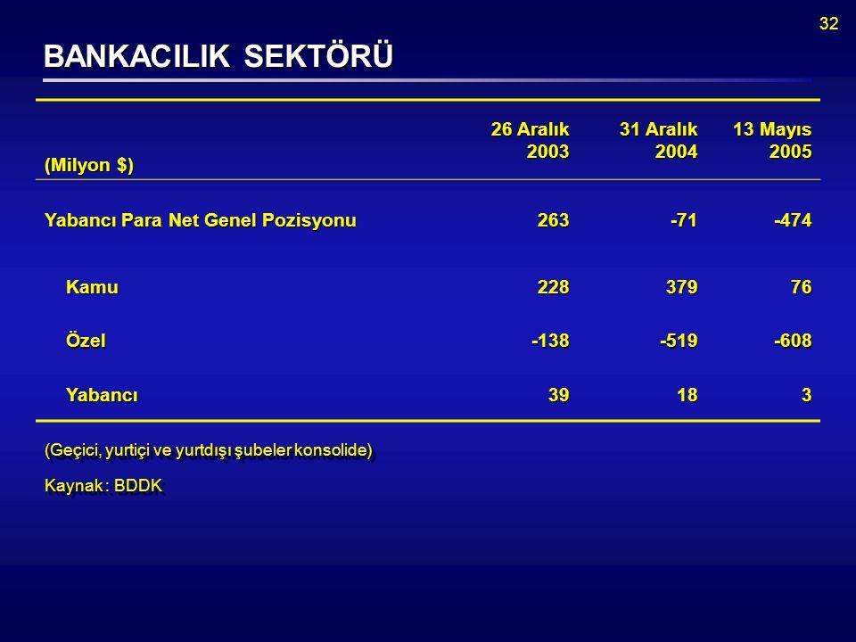 32 (Milyon $) 26 Aralık 2003 31 Aralık 2004 13 Mayıs 2005 Yabancı Para Net Genel Pozisyonu 263-71-474 Kamu Kamu22837976 Özel Özel-138-519-608 Yabancı Yabancı39183 Kaynak : BDDK BANKACILIK SEKTÖRÜ (Geçici, yurtiçi ve yurtdışı şubeler konsolide)
