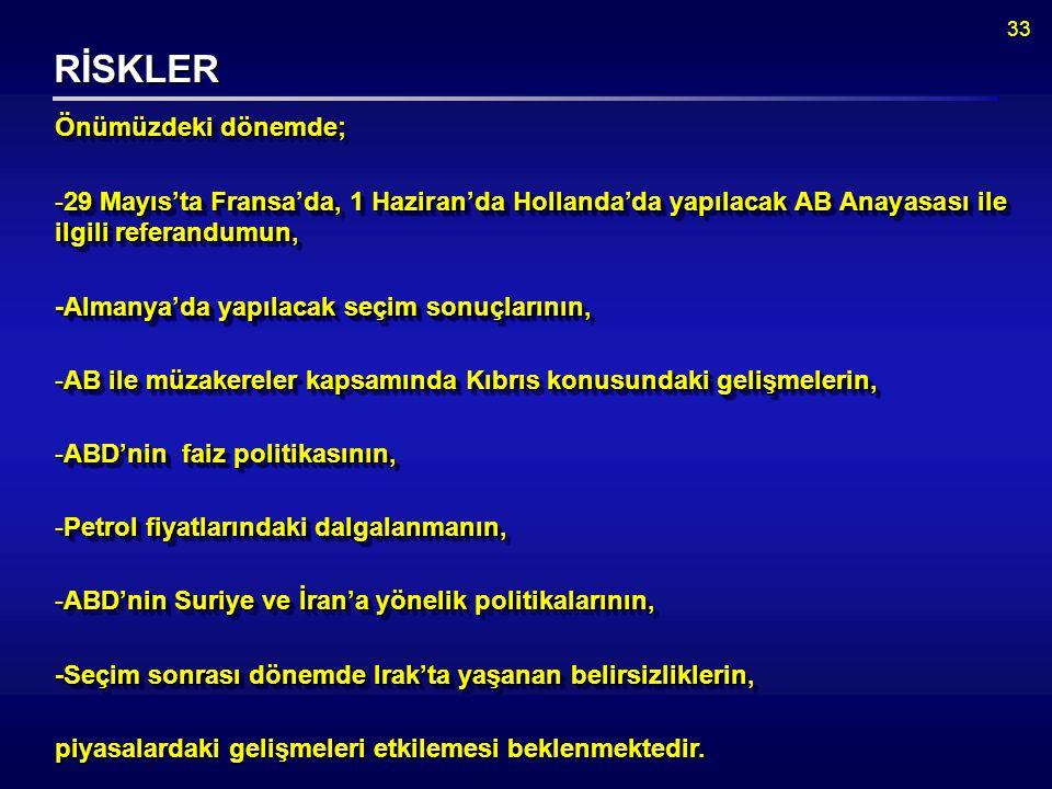 33 RİSKLER Önümüzdeki dönemde; -29 Mayıs'ta Fransa'da, 1 Haziran'da Hollanda'da yapılacak AB Anayasası ile ilgili referandumun, -Almanya'da yapılacak seçim sonuçlarının, -AB ile müzakereler kapsamında Kıbrıs konusundaki gelişmelerin, -ABD'nin faiz politikasının, -Petrol fiyatlarındaki dalgalanmanın, -ABD'nin Suriye ve İran'a yönelik politikalarının, -Seçim sonrası dönemde Irak'ta yaşanan belirsizliklerin, piyasalardaki gelişmeleri etkilemesi beklenmektedir.