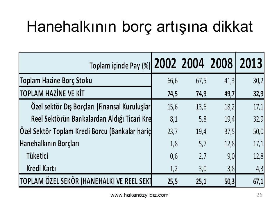 Hanehalkının borç artışına dikkat www.hakanozyildiz.com 26