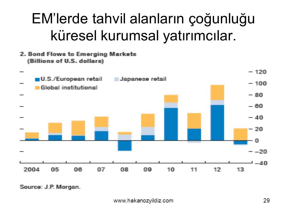 EM'lerde tahvil alanların çoğunluğu küresel kurumsal yatırımcılar. www.hakanozyildiz.com29