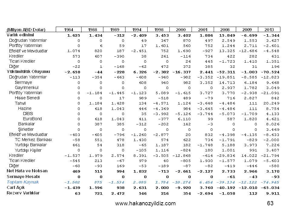 Uluslararası yatırım pozisyonu www.tcmb.gov.tr Ödemeler dengesi ve uluslararası yatırım pozisyonu raporları ve verileri