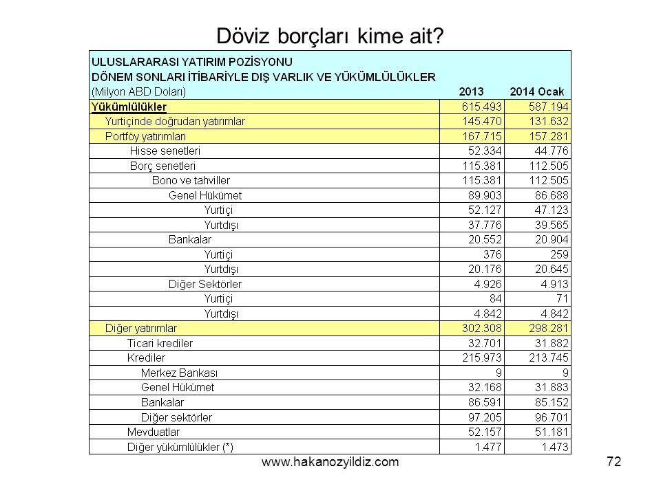 Döviz borçları kime ait 72www.hakanozyildiz.com