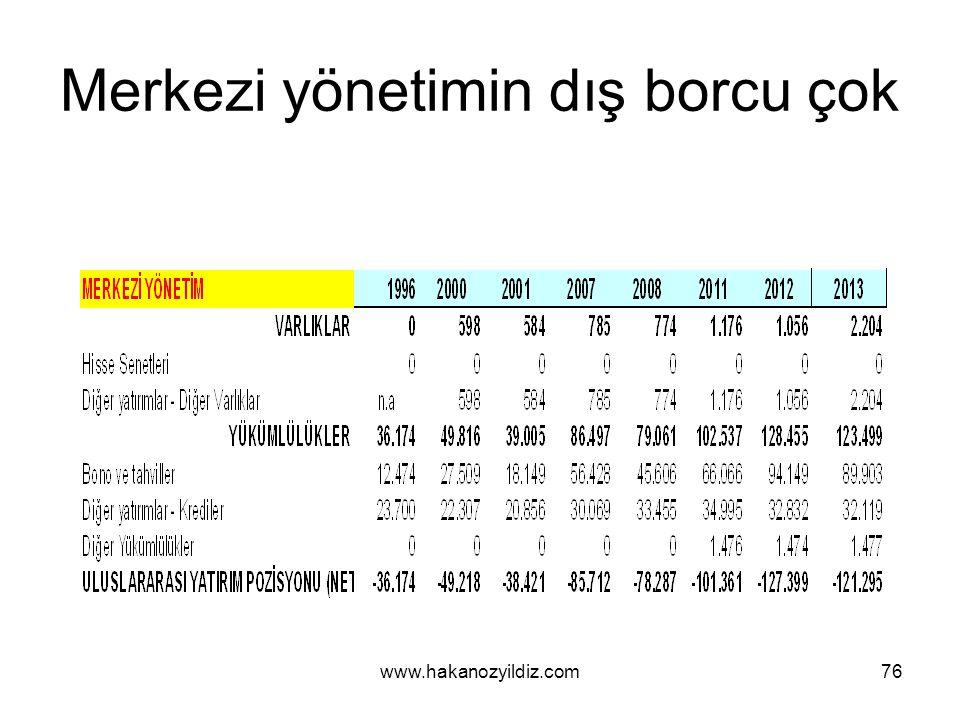 Merkezi yönetimin dış borcu çok www.hakanozyildiz.com76