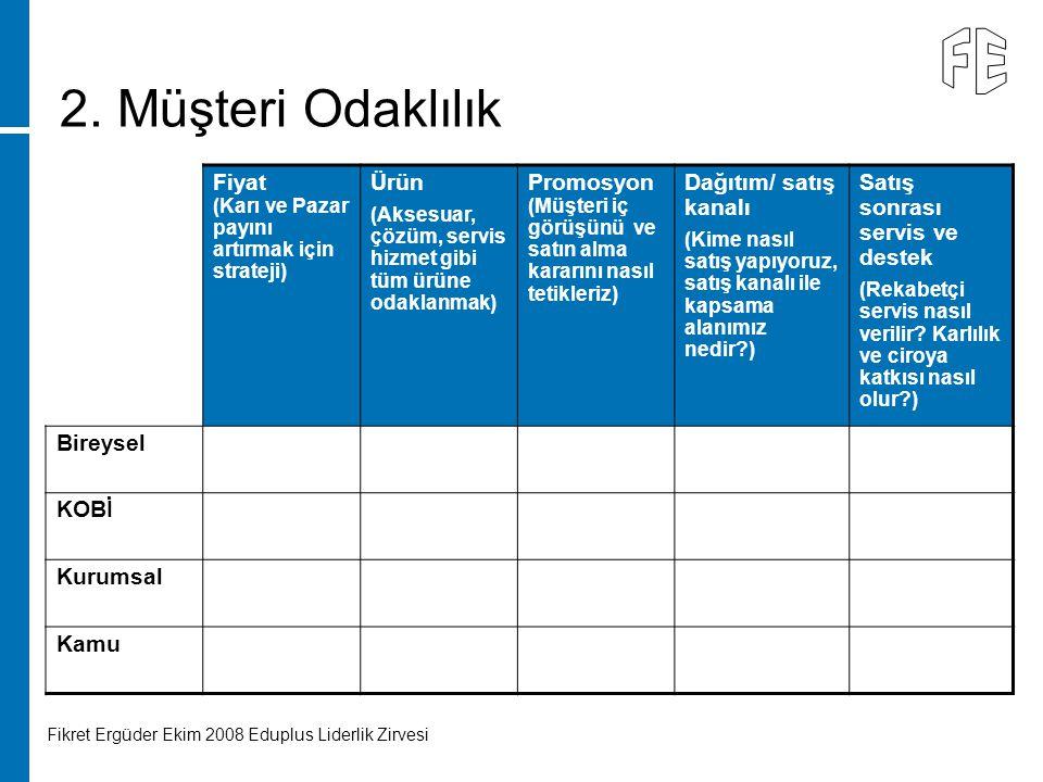 Fikret Ergüder Ekim 2008 Eduplus Liderlik Zirvesi 5IPG Leading for Results HP Confidential Fiyat (Karı ve Pazar payını artırmak için strateji) Ürün (A