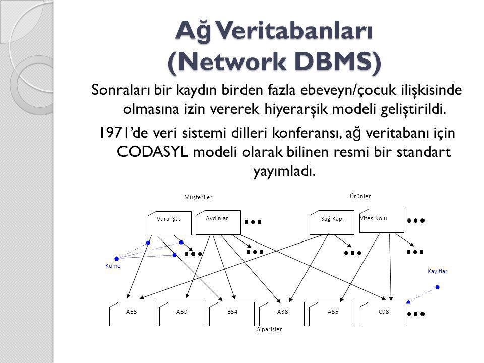 A ğ Veritabanları (Network DBMS) Sonraları bir kaydın birden fazla ebeveyn/çocuk ilişkisinde olmasına izin vererek hiyerarşik modeli geliştirildi. 197