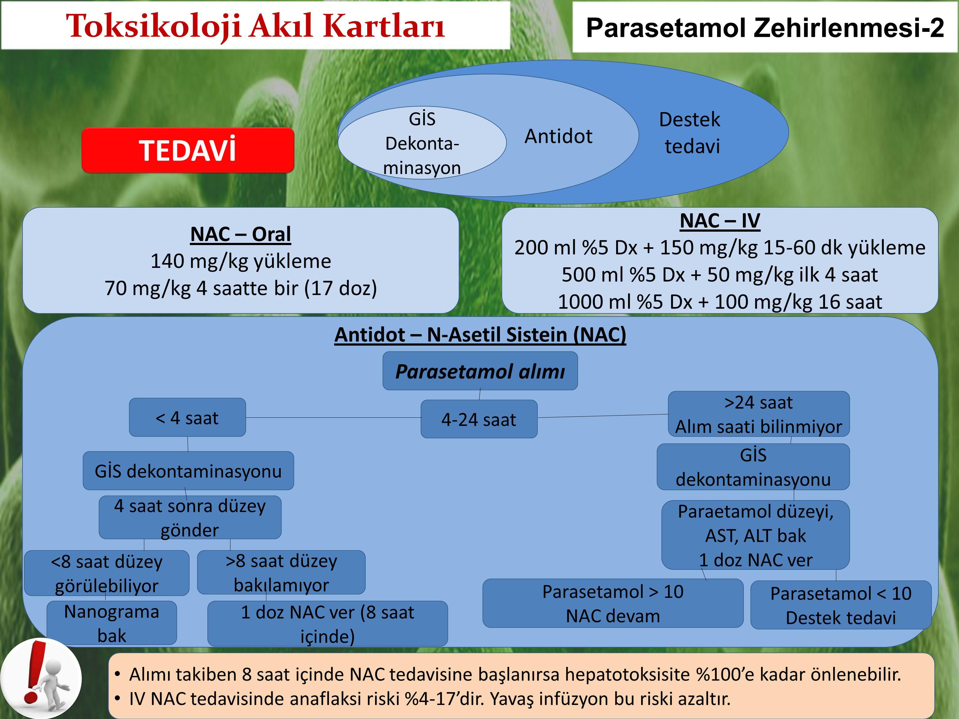 Destek tedavi TEDAVİ Antidot GİS Dekonta- minasyon Antidot – N-Asetil Sistein (NAC) < 4 saat Paraetamol düzeyi, AST, ALT bak 1 doz NAC ver GİS dekontaminasyonu Parasetamol alımı >24 saat Alım saati bilinmiyor 4-24 saat 4 saat sonra düzey gönder <8 saat düzey görülebiliyor Nanograma bak 1 doz NAC ver (8 saat içinde) >8 saat düzey bakılamıyor GİS dekontaminasyonu Parasetamol > 10 NAC devam Parasetamol < 10 Destek tedavi NAC – Oral 140 mg/kg yükleme 70 mg/kg 4 saatte bir (17 doz) NAC – IV 200 ml %5 Dx + 150 mg/kg 15-60 dk yükleme 500 ml %5 Dx + 50 mg/kg ilk 4 saat 1000 ml %5 Dx + 100 mg/kg 16 saat Alımı takiben 8 saat içinde NAC tedavisine başlanırsa hepatotoksisite %100'e kadar önlenebilir.
