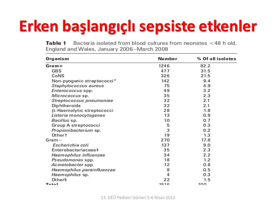 Erken başlangıçlı sepsiste etkenler 13. DEÜ Pediatri Günleri 5-6 Nisan 2012