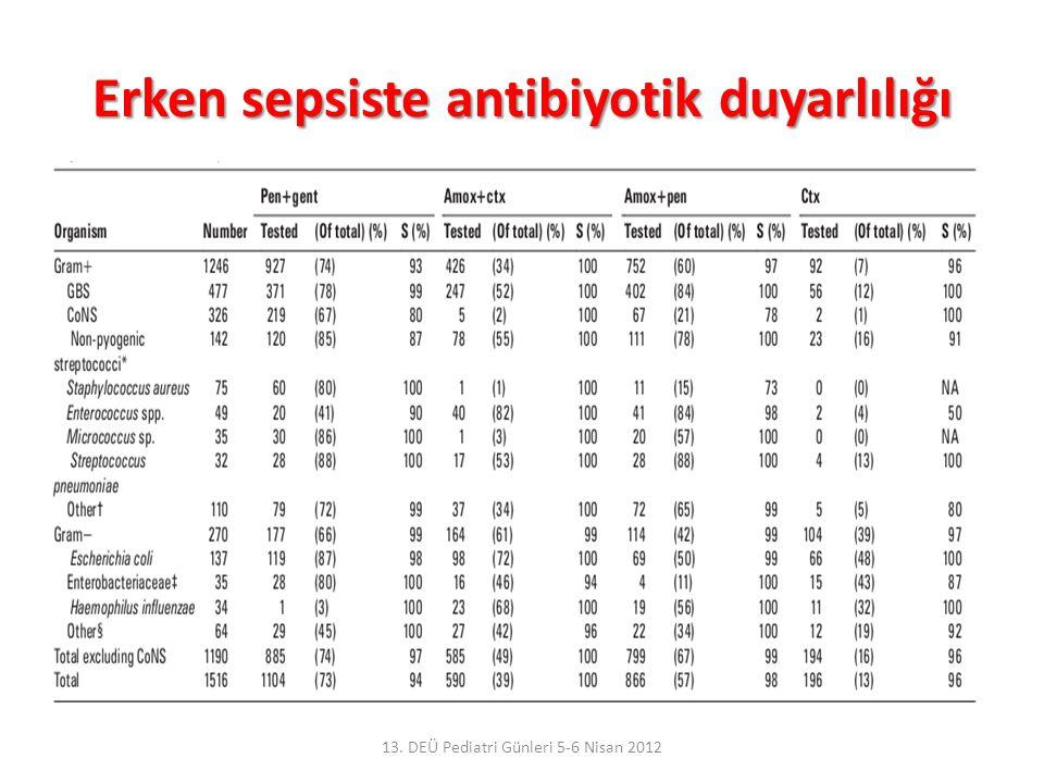 Erken sepsiste antibiyotik duyarlılığı 13. DEÜ Pediatri Günleri 5-6 Nisan 2012