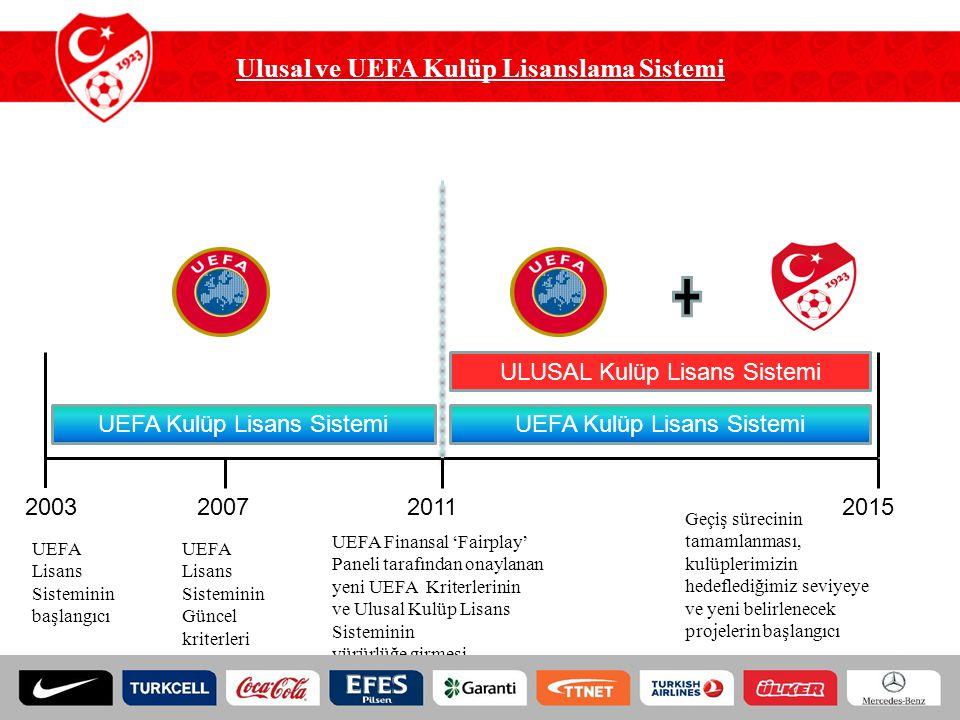 Ulusal ve UEFA Kulüp Lisanslama Sistemi UEFA Kulüp Lisans Sistemi 2003200720112015 ULUSAL Kulüp Lisans Sistemi UEFA Kulüp Lisans Sistemi UEFA Lisans S