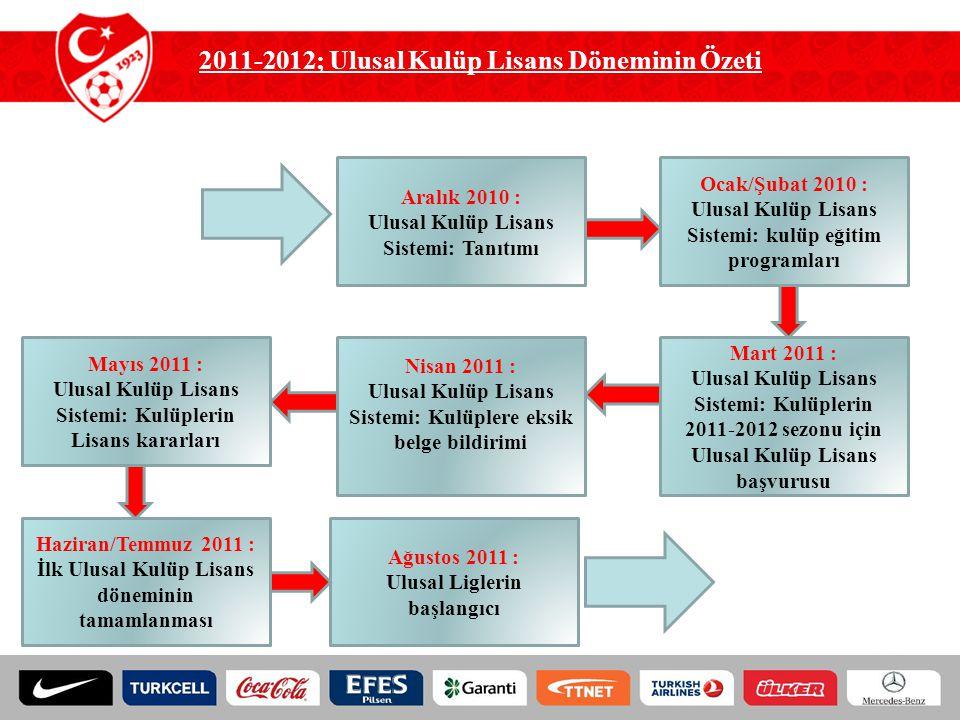2011-2012; Ulusal Kulüp Lisans Döneminin Özeti Aralık 2010 : Ulusal Kulüp Lisans Sistemi: Tanıtımı Mart 2011 : Ulusal Kulüp Lisans Sistemi: Kulüplerin