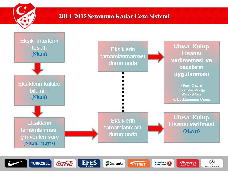 2014-2015 Sezonuna Kadar Ceza Sistemi Eksik kriterlerin tespiti (Nisan) Eksiklerin kulübe bildirimi (Nisan) Eksiklerin tamamlanması için verilen süre