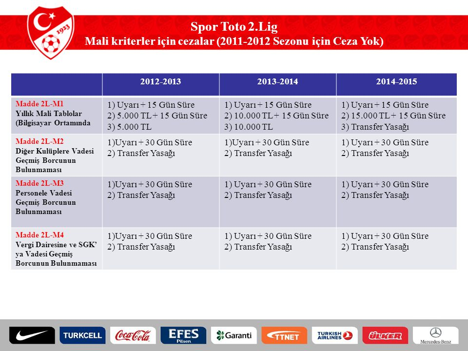 Spor Toto 2.Lig Mali kriterler için cezalar (2011-2012 Sezonu için Ceza Yok) 2012-20132013-20142014-2015 Madde 2L-M1 Yıllık Mali Tablolar (Bilgisayar