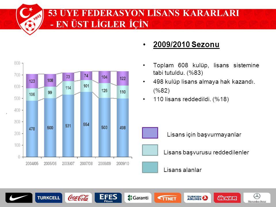 53 ÜYE FEDERASYON LİSANS KARARLARI - EN ÜST LİGLER İÇİN 2009/2010 Sezonu Toplam 608 kulüp, lisans sistemine tabi tutuldu. (%83) 498 kulüp lisans almay