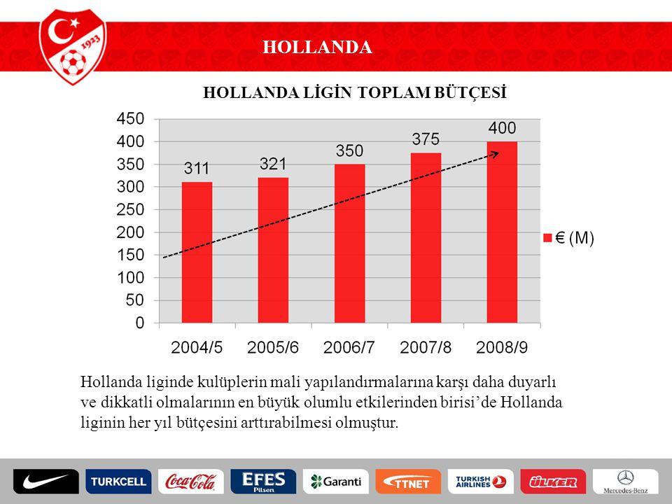 HOLLANDA HOLLANDA LİGİN TOPLAM BÜTÇESİ Hollanda liginde kulüplerin mali yapılandırmalarına karşı daha duyarlı ve dikkatli olmalarının en büyük olumlu