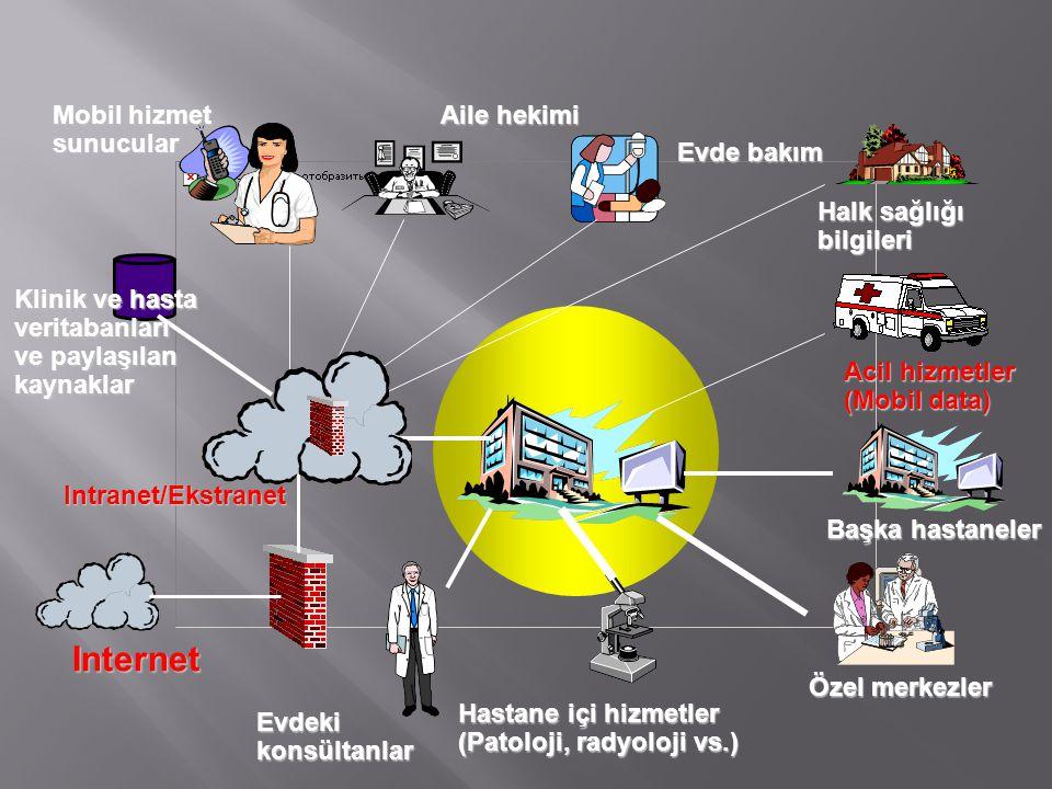 Mobil hizmet sunucular Klinik ve hasta veritabanları ve paylaşılan kaynaklar Internet Intranet/Ekstranet Hastane içi hizmetler (Patoloji, radyoloji vs