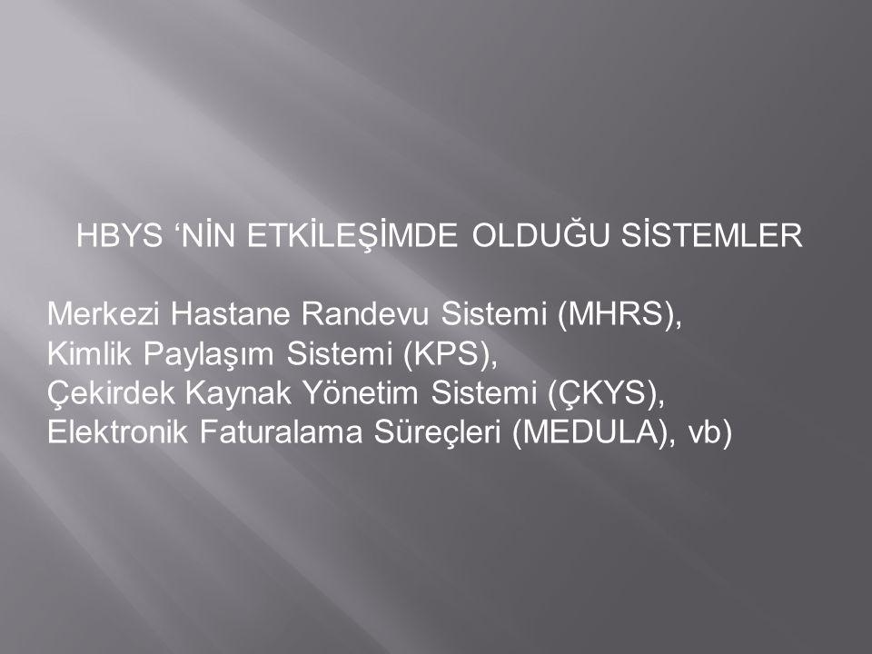 HBYS 'NİN ETKİLEŞİMDE OLDUĞU SİSTEMLER Merkezi Hastane Randevu Sistemi (MHRS), Kimlik Paylaşım Sistemi (KPS), Çekirdek Kaynak Yönetim Sistemi (ÇKYS),