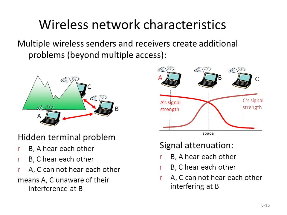 6-15 Wireless network characteristics Multiple wireless senders and receivers create additional problems (beyond multiple access): A B C Hidden terminal problem r B, A hear each other r B, C hear each other r A, C can not hear each other means A, C unaware of their interference at B A B C A's signal strength space C's signal strength Signal attenuation: r B, A hear each other r B, C hear each other r A, C can not hear each other interfering at B