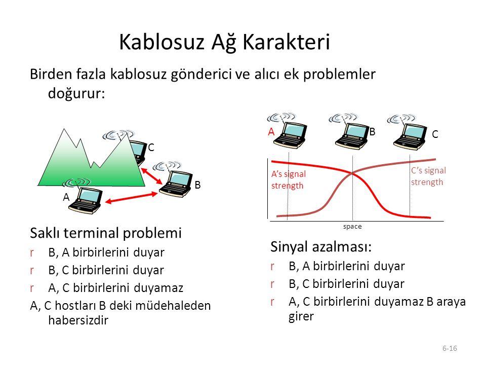 6-16 Kablosuz Ağ Karakteri Birden fazla kablosuz gönderici ve alıcı ek problemler doğurur: A B C Saklı terminal problemi r B, A birbirlerini duyar r B