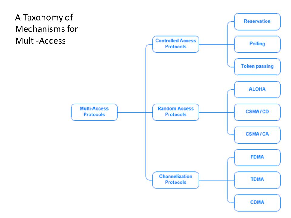 25 A Taxonomy of Mechanisms for Multi-Access
