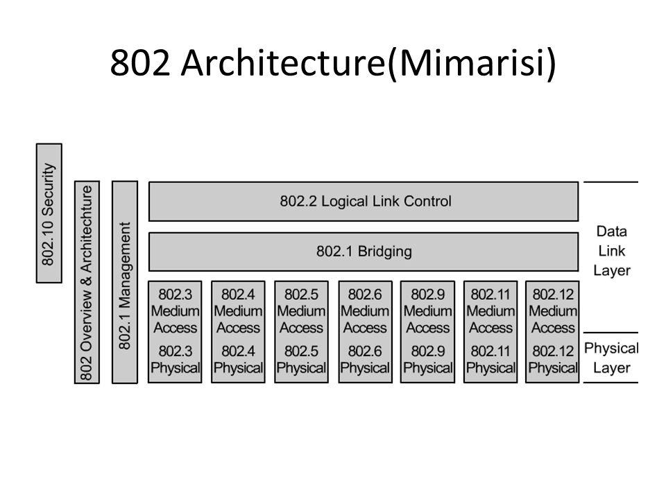 Veri Şifreleme 802.11 MAC katmanı için isteğe bağlı bir özellik Wired Equivalency Protocol (WEP) – Gizlilik için stream cipher RC4 kullanır 64-bit WEP, 40 bit anahtar (WEP) kullanır, ve buna 24- bit initialization vector eklenir Sonradan daha güçlü olan 128-bit ve 256-bit kullanıldı – Uyum için CRC-32 checksum kullanır
