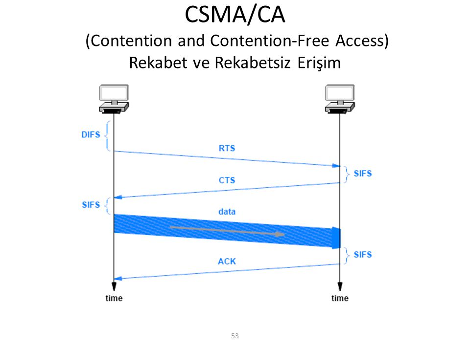 CSMA/CA (Contention and Contention-Free Access) Rekabet ve Rekabetsiz Erişim 53