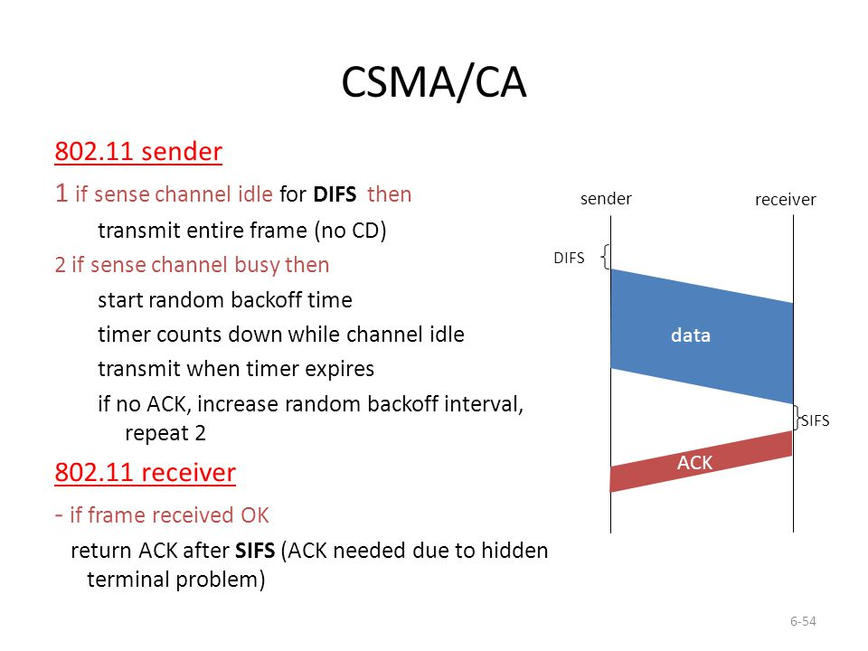 6-54 CSMA/CA 802.11 sender 1 if sense channel idle for DIFS then transmit entire frame (no CD) 2 if sense channel busy then start random backoff time timer counts down while channel idle transmit when timer expires if no ACK, increase random backoff interval, repeat 2 802.11 receiver - if frame received OK return ACK after SIFS (ACK needed due to hidden terminal problem) sender receiver DIFS data SIFS ACK