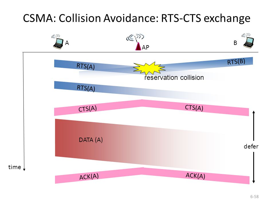 6-58 CSMA: Collision Avoidance: RTS-CTS exchange AP A B time RTS(A) RTS(B) RTS(A) CTS(A) DATA (A) ACK(A) reservation collision defer