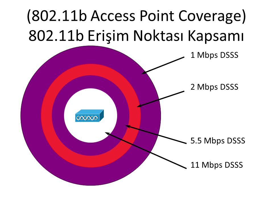 (802.11b Access Point Coverage) 802.11b Erişim Noktası Kapsamı 1 Mbps DSSS 5.5 Mbps DSSS 11 Mbps DSSS 2 Mbps DSSS