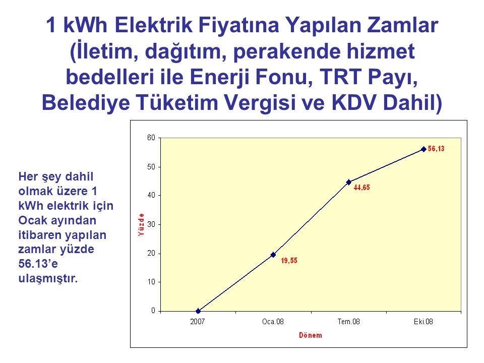1 kWh Elektrik Fiyatına Yapılan Zamlar (İletim, dağıtım, perakende hizmet bedelleri ile Enerji Fonu, TRT Payı, Belediye Tüketim Vergisi ve KDV Dahil) Her şey dahil olmak üzere 1 kWh elektrik için Ocak ayından itibaren yapılan zamlar yüzde 56.13'e ulaşmıştır.
