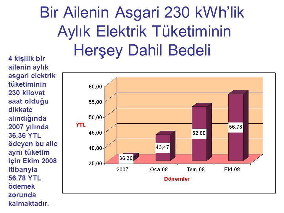 Bir Ailenin Asgari 230 kWh'lik Aylık Elektrik Tüketiminin Herşey Dahil Bedeli 4 kişilik bir ailenin aylık asgari elektrik tüketiminin 230 kilovat saat olduğu dikkate alındığında 2007 yılında 36.36 YTL ödeyen bu aile aynı tüketim için Ekim 2008 itibarıyla 56.78 YTL ödemek zorunda kalmaktadır.